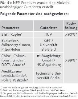 Wasserfilter Filterpatrone NFP Premium